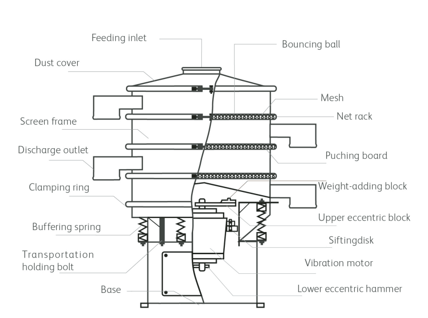 rotary vibrating screen chart