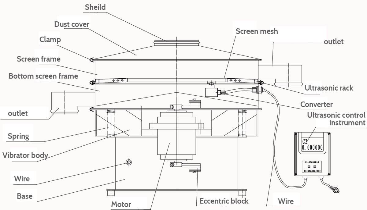 ultrasonic powder sieving machine chart